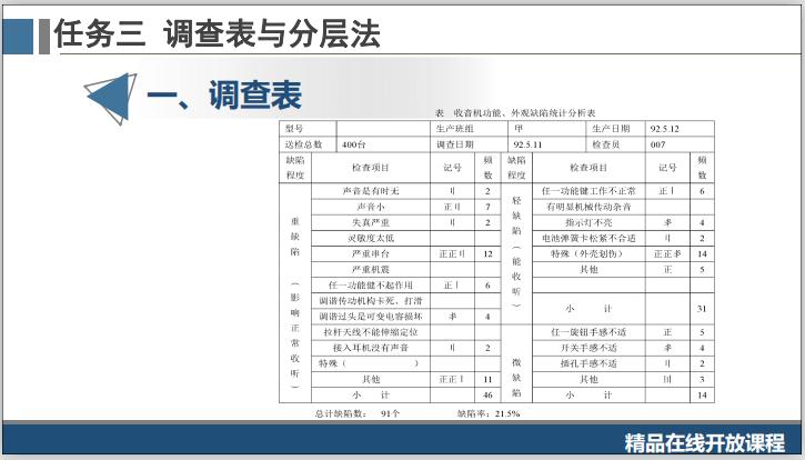 工程质量系统培训3.3.1调查表与分层法-调查表与分层法