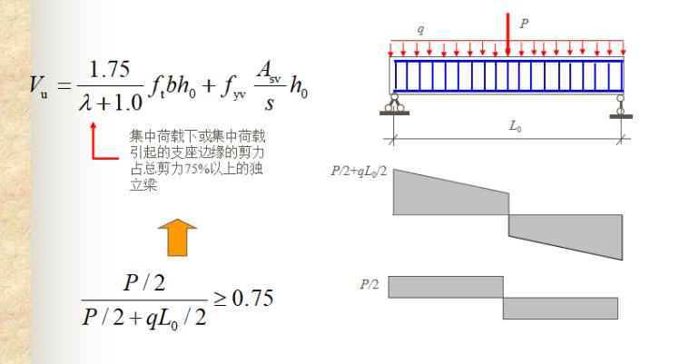 构件受剪性能与计算讲义PPT-06 实用抗剪承载力计算公式