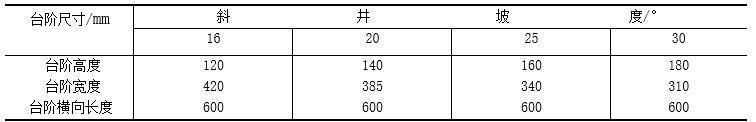矿山斜井施工方案-斜井台阶尺寸