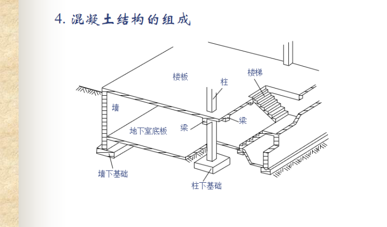 混凝土结构基本原理讲义PPT-03 混凝土结构的组成