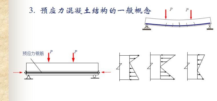 混凝土结构基本原理讲义PPT-02 预应力混凝土结构