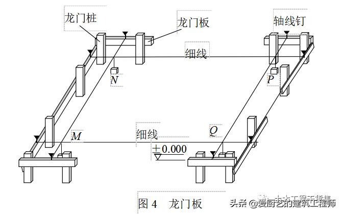 新手施工员测量放线步骤详解,请收藏学习_5