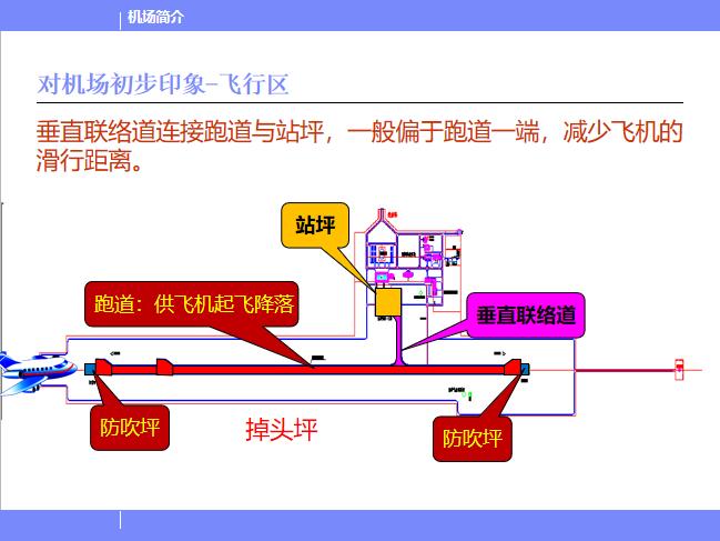 北京某机场设计简介PPT(116页)-对机场初步印象-飞行区