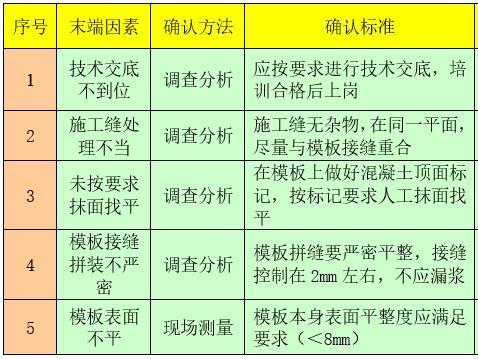 堤防工程混凝土表面平整度质量控制-要因确认计划表
