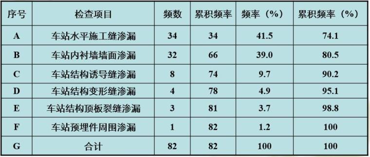地下车站渗水处理质量控制-渗漏频数调查表