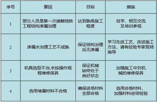 地下车站渗水处理质量控制-对策表
