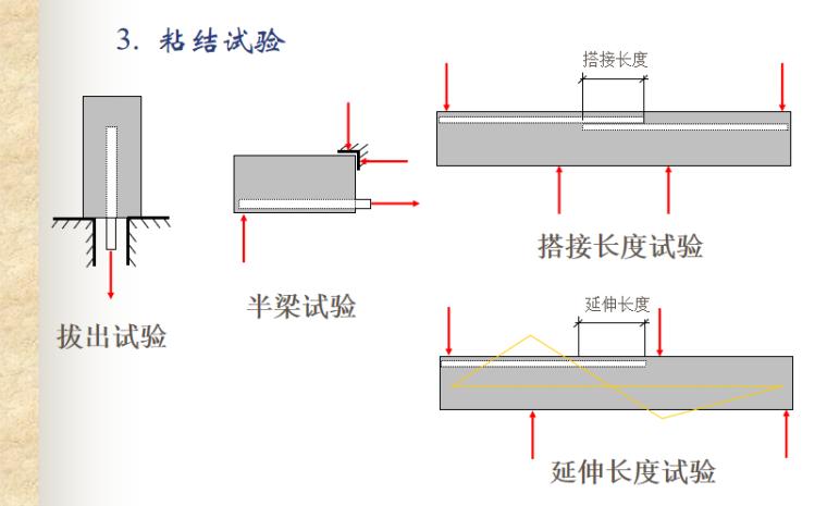 混凝土结构基本原理粘结与锚固讲义PPT-05 粘结试验