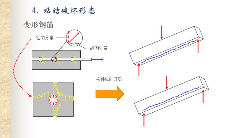 混凝土结构基本原理粘结与锚固讲义PPT-06 变形钢筋