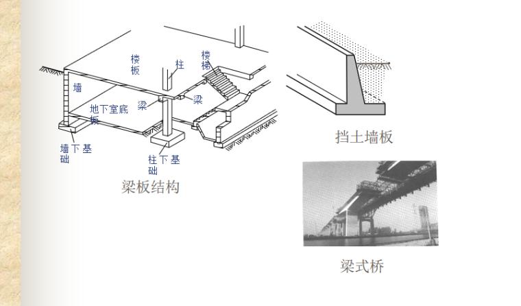 受弯构件正截面性能与计算讲义PPT-02 梁板结构