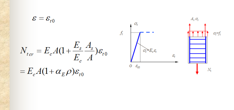 轴心受力构件性能与计算讲义PPT-03 混凝土开裂荷载