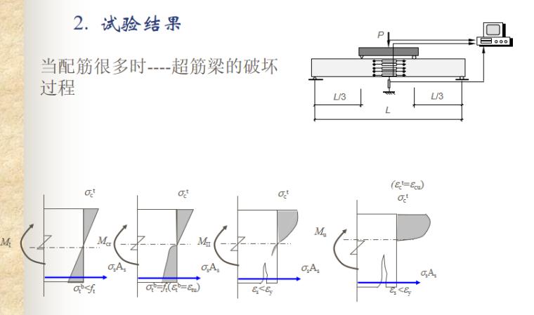 受弯构件正截面性能与计算讲义PPT-05 受弯构件的试验研究