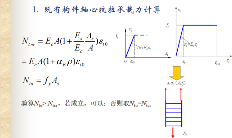 轴心受力构件性能与计算讲义PPT-05 既有构件轴心抗拉承载力计算