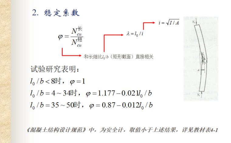 轴心受力构件性能与计算讲义PPT-06 稳定系数