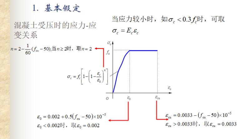 受弯构件正截面性能与计算讲义PPT-07 混凝土受压时的应力-应变关系