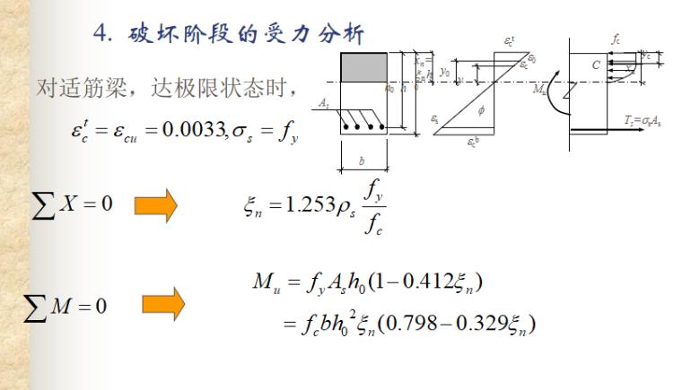 受弯构件正截面性能与计算讲义PPT-10 破坏阶段的受力分析