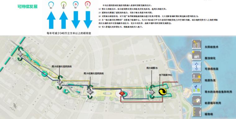 [浙江]温州滨江商务区中央绿轴景观设计-可持续发展设计