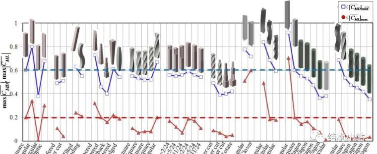 [案例欣赏]世界各地超高层扭转结构赏析_5