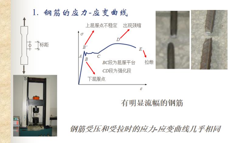 钢筋和混凝土材料力学性能讲义PPT-02 钢筋的应力-应变曲线