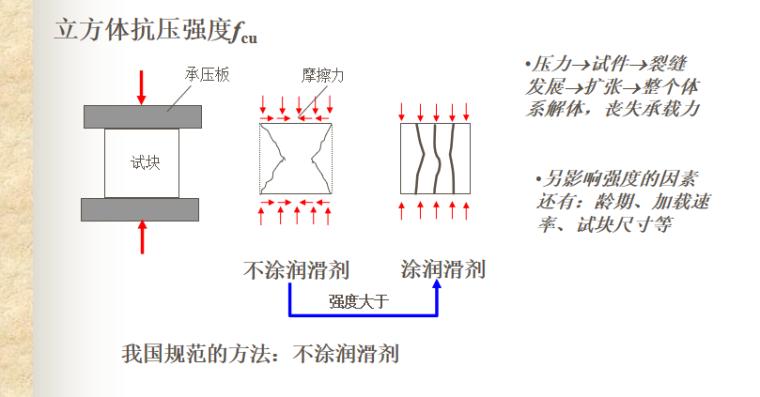 钢筋和混凝土材料力学性能讲义PPT-05 单轴受力状态下混凝土的抗压强度