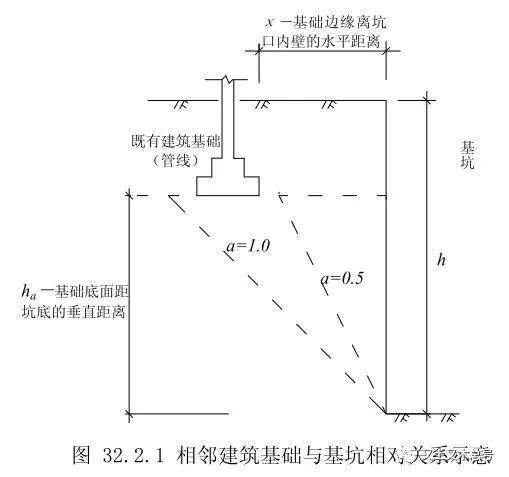 基坑支护结构设计时应该注意哪些问题?_3