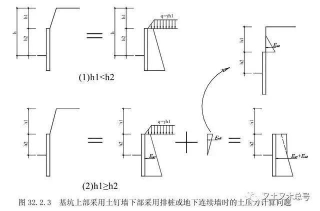 基坑支护结构设计时应该注意哪些问题?_9