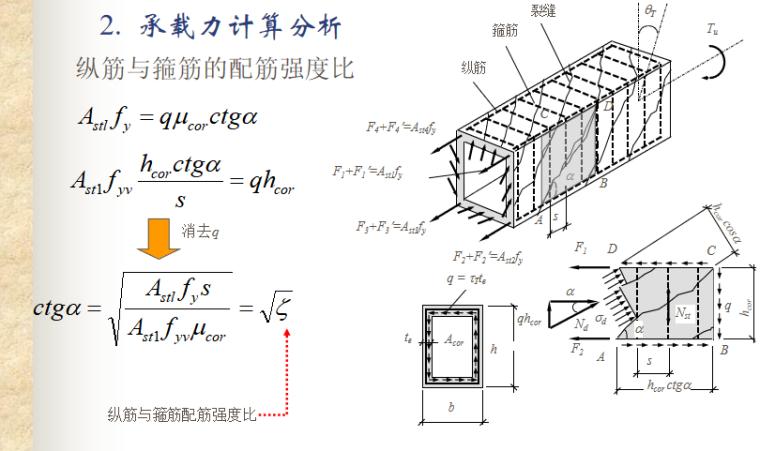 构件扭曲截面性能与计算PPT-04 纵筋与箍筋的配筋强度比