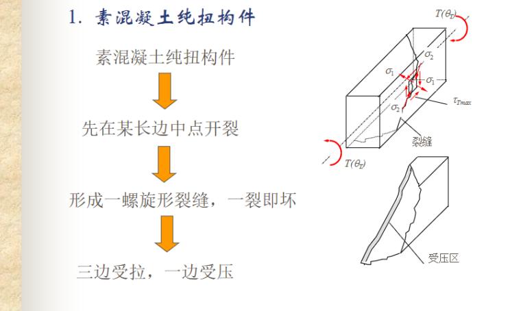 构件扭曲截面性能与计算PPT-02 素混凝土纯扭构件