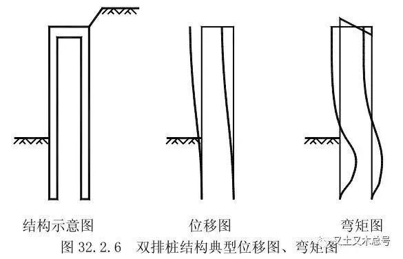 基坑支护结构设计时应该注意哪些问题?_11