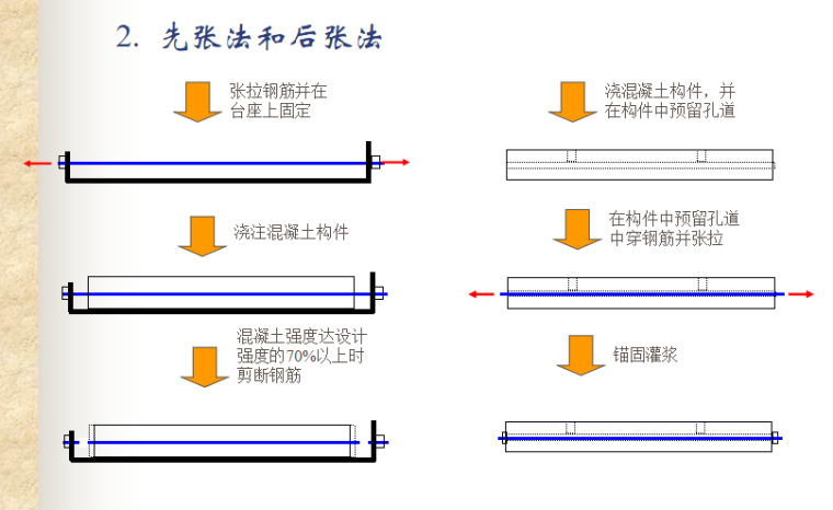 预应力混凝土结构的性能与计算讲义PPT-02 先张法和后张法
