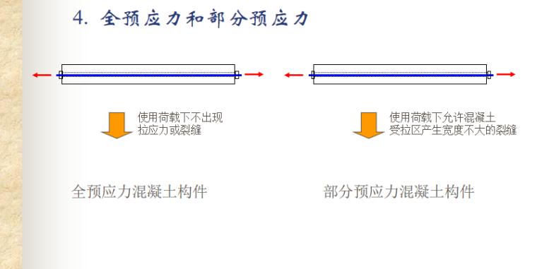 预应力混凝土结构的性能与计算讲义PPT-03 全预应力和部分预应力