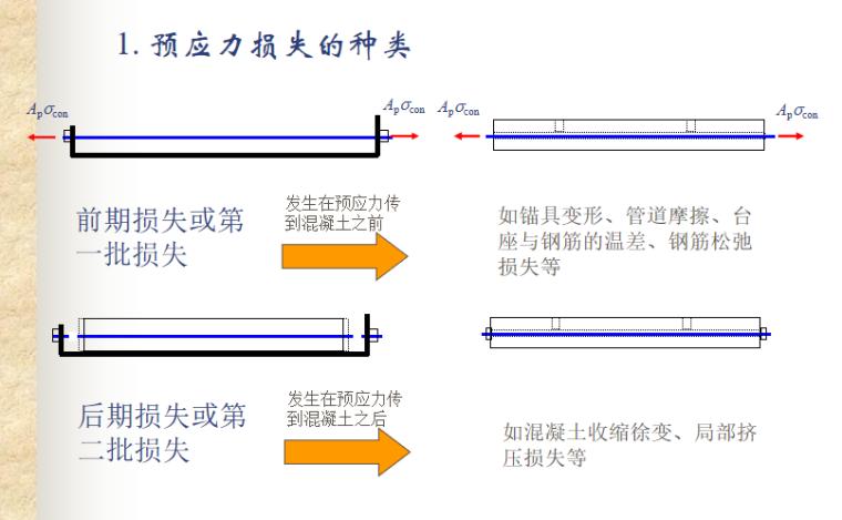 预应力混凝土结构的性能与计算讲义PPT-06 预应力损失的种类
