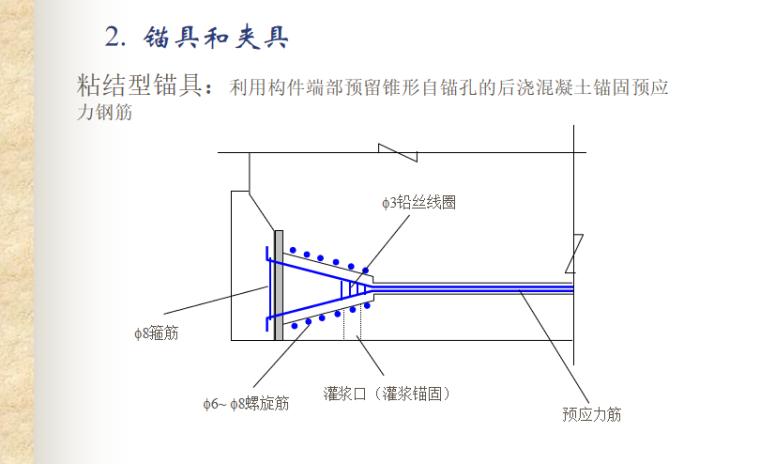预应力混凝土结构的性能与计算讲义PPT-05 粘结型锚具
