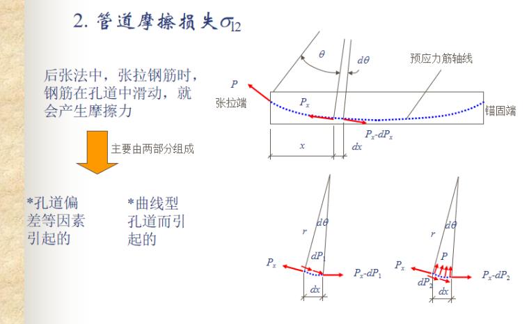预应力混凝土结构的性能与计算讲义PPT-07 管道摩擦损失