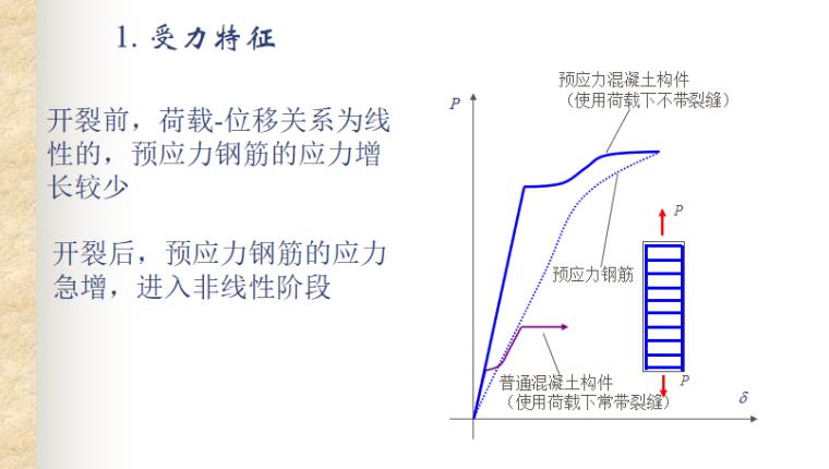 预应力混凝土结构的性能与计算讲义PPT-09 受力特征