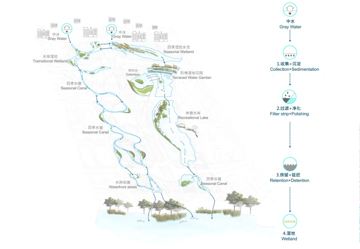 [四川]成都天府中央公园概念方案设计SWA-水系统规划