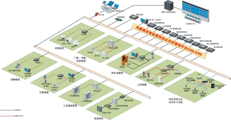 大型综合体弱电智能化解决方案标书_技术标-系统总体设计