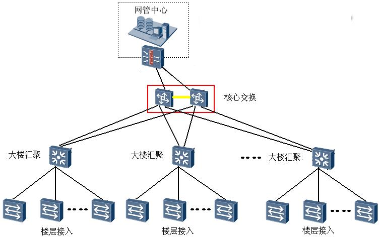 大型综合体弱电智能化解决方案标书_技术标-网络架构示意图