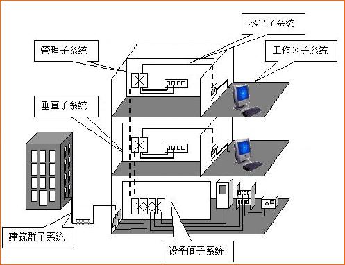 大型综合体弱电智能化解决方案标书_技术标-垂直干线子系统