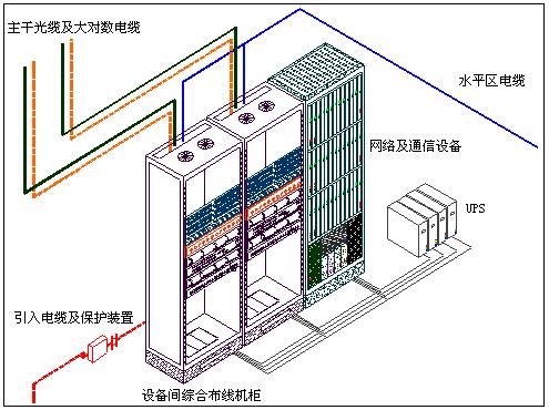 大型综合体弱电智能化解决方案标书_技术标-设备间子系统示意图