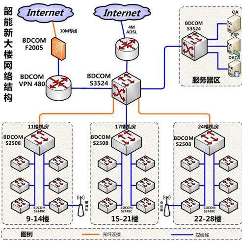 大型综合体弱电智能化解决方案标书_技术标-网络拓扑图