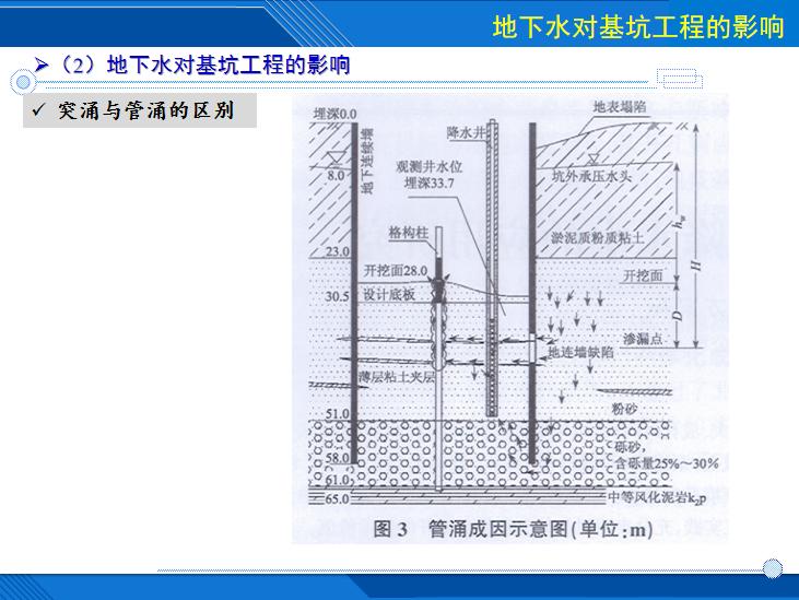 [哈尔滨]车站基坑降水技术及相关案例分析-突涌与管涌的区别