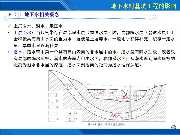 [哈尔滨]车站基坑降水技术及相关案例分析-上层滞水