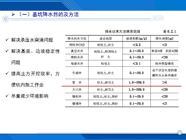 [哈尔滨]车站基坑降水技术及相关案例分析-基坑降水目的