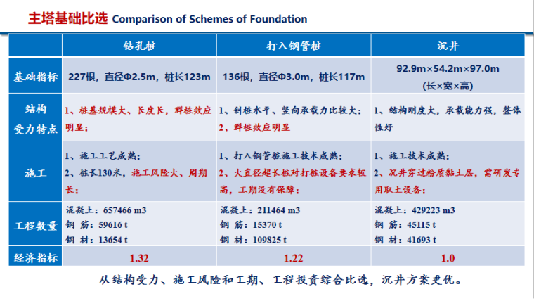 超大跨度斜拉桥结构与结构体系PPT(51页)-主塔基础比选
