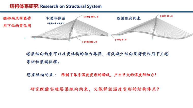 超大跨度斜拉桥结构与结构体系PPT(51页)-结构体系研究