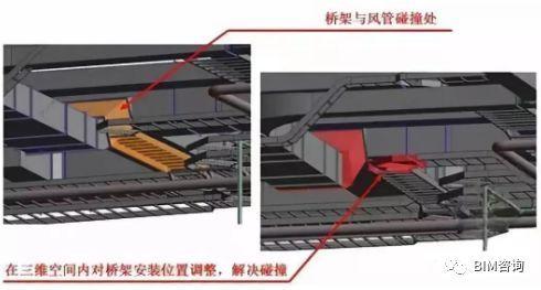 BIM工程综合管线设计原则及排布方法_1