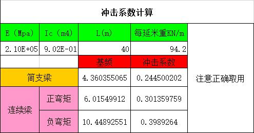 桥梁冲击系数自动计算表格Excel