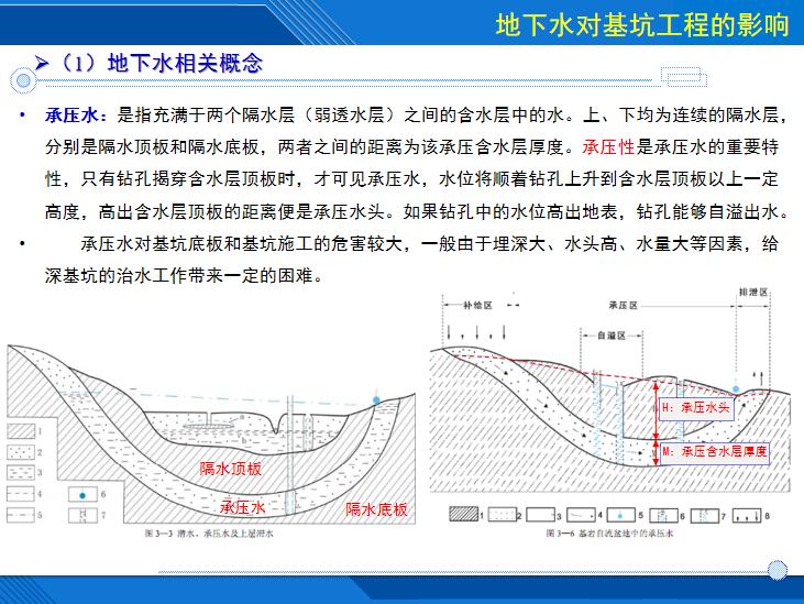[哈尔滨]车站基坑降水技术及相关案例分析-承压水