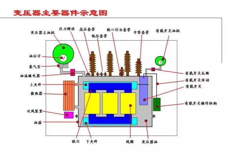 """收藏!""""电力变压器""""的知识(全面)_3"""