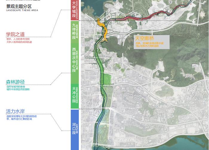 [广东]深圳河川整治与滨水景观设计改造-景观主题分区
